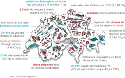 Objectif d'une Suisse neutre pour le climat en 2050 : 15x plus de photovoltaïque !
