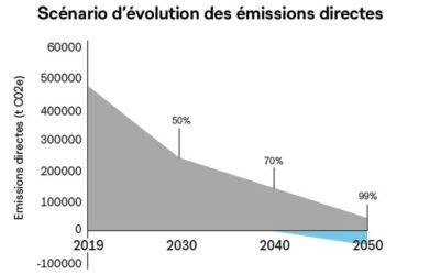 Plan climat lausannois: -53% de voitures en ville et 100% électriques pour 2030 déjà !