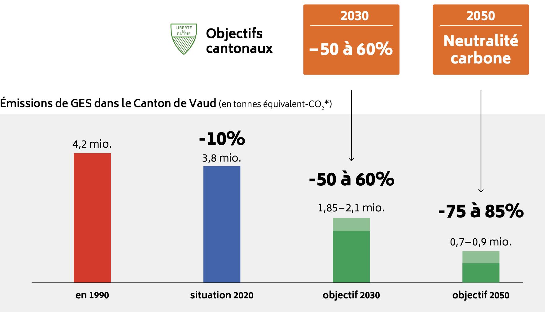 Plan Climat Vaudois : 6x plus de production d'énergie locale et renouvelable en 2030 déjà !
